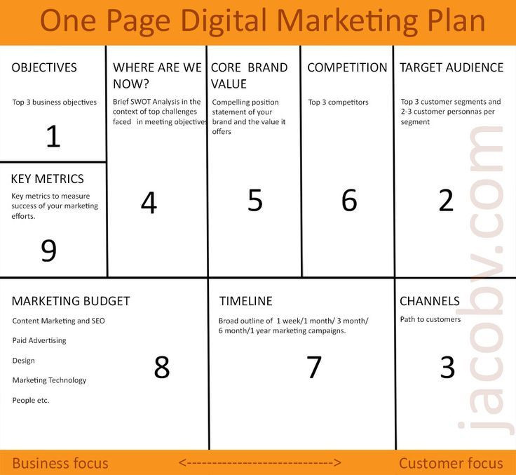 1 Page Marketing Plan Template E Page Digital Marketing Plan to Grow Your Small Business