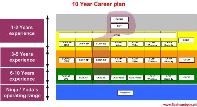 10 Year Career Plan Template 10 Year Career Plan Template Beautiful In 2020
