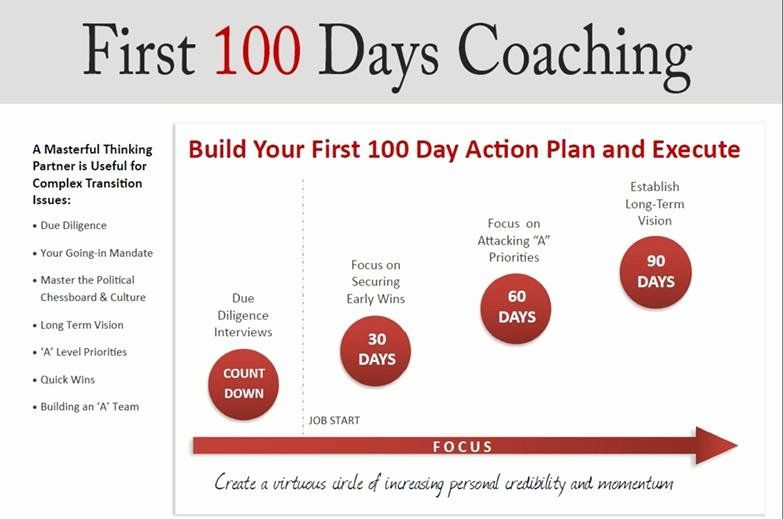 100 Day Plan Template First 100 Days Plan Template Luxury Your First 100 Days In