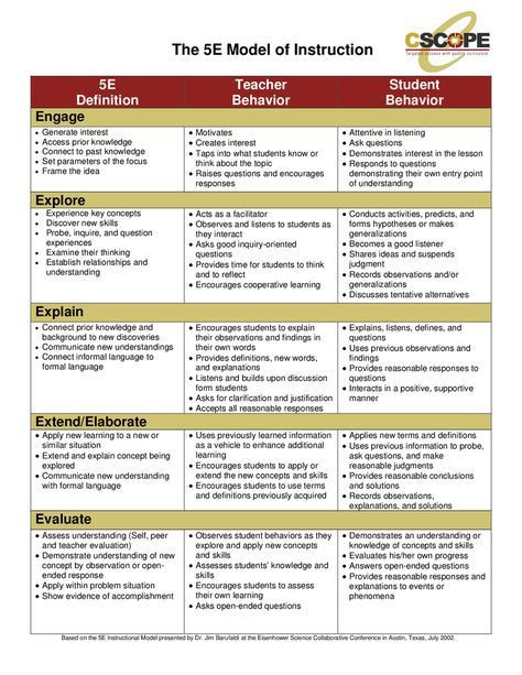 5 E Lesson Plan Template Pin On Blooms Taxonomy