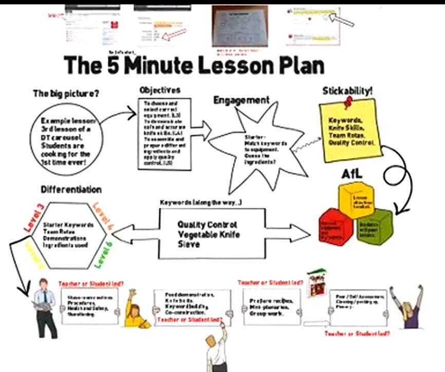 5 Minute Lesson Plan Template 20 5 Minute Lesson Plan Template In 2020 with Images