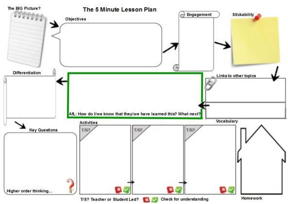 5 Minute Lesson Plan Template 5 Minute Lesson Plan Template Unique Lesson Planning – Again