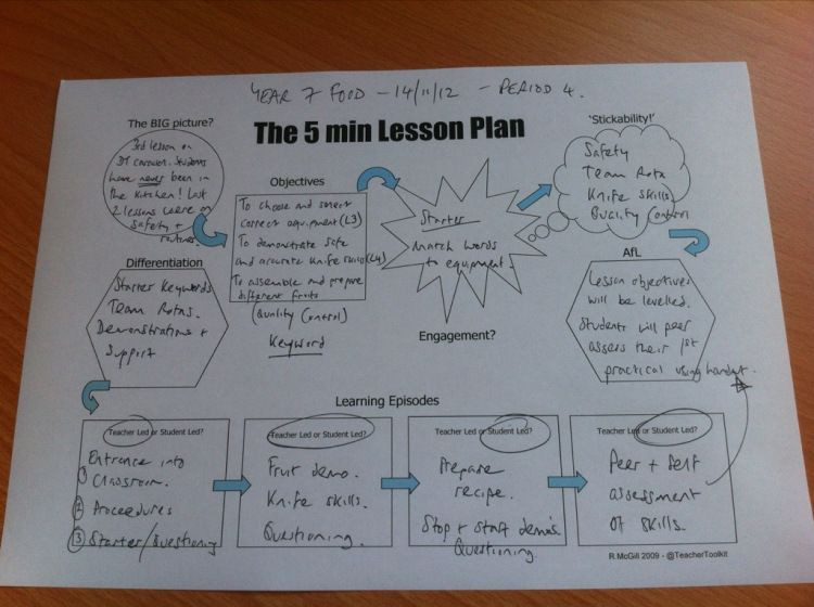 5 Minute Lesson Plan Template the 5 Minute Lesson Plan