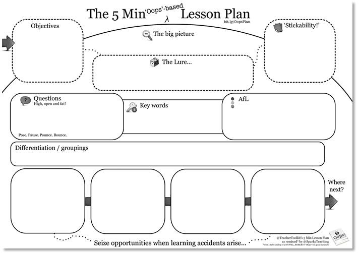 5 Minute Lesson Plan Template the 5 Minute Oops Based Lesson Plan