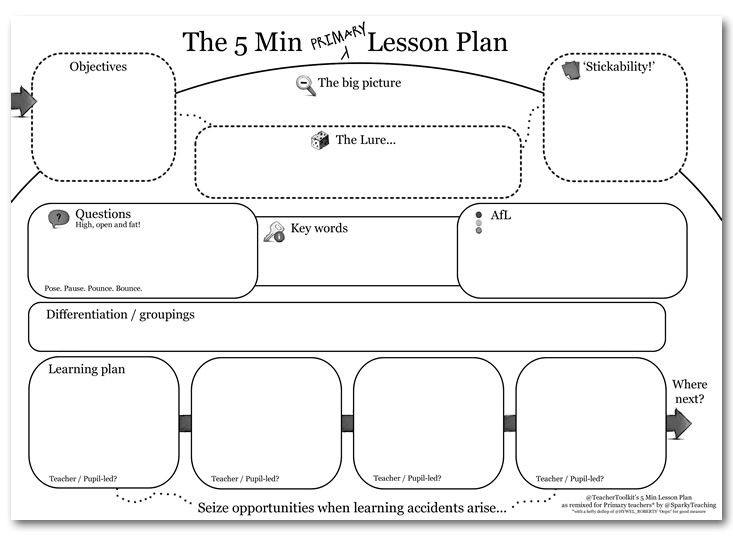 5 Minute Lesson Plan Template the 5 Minute Primary Lesson Plan Blog