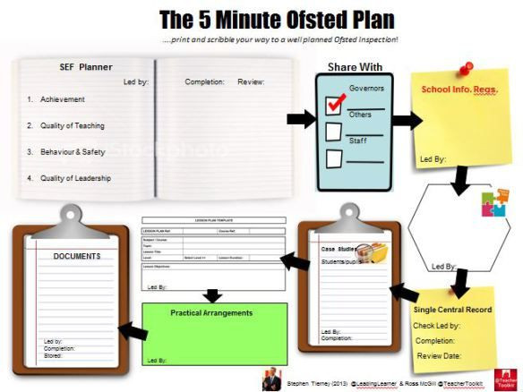 5 Minute Lesson Plan Template the 5 Minute Sted Plan