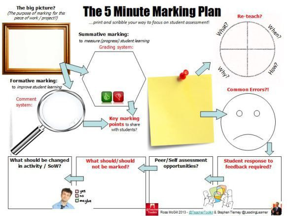 5 Minute Lesson Plan Template the 5minmarkingplan by Teachertoolkit and Leadinglearner