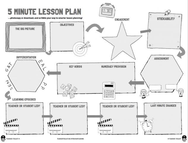 5 Minute Lesson Plan Template the New 5 Minute Lesson Plan Vitruvian Teaching Co