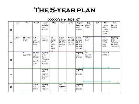 """5 Year Plan Template More On the 5 Year Plan"""" How to Plan A Grad School Career"""