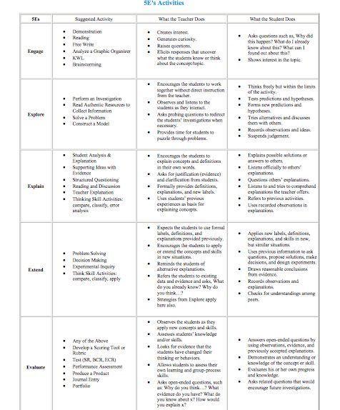 5e Model Lesson Plan Template 5e Science Lesson Plan Template Fresh the 5e Model Ideas