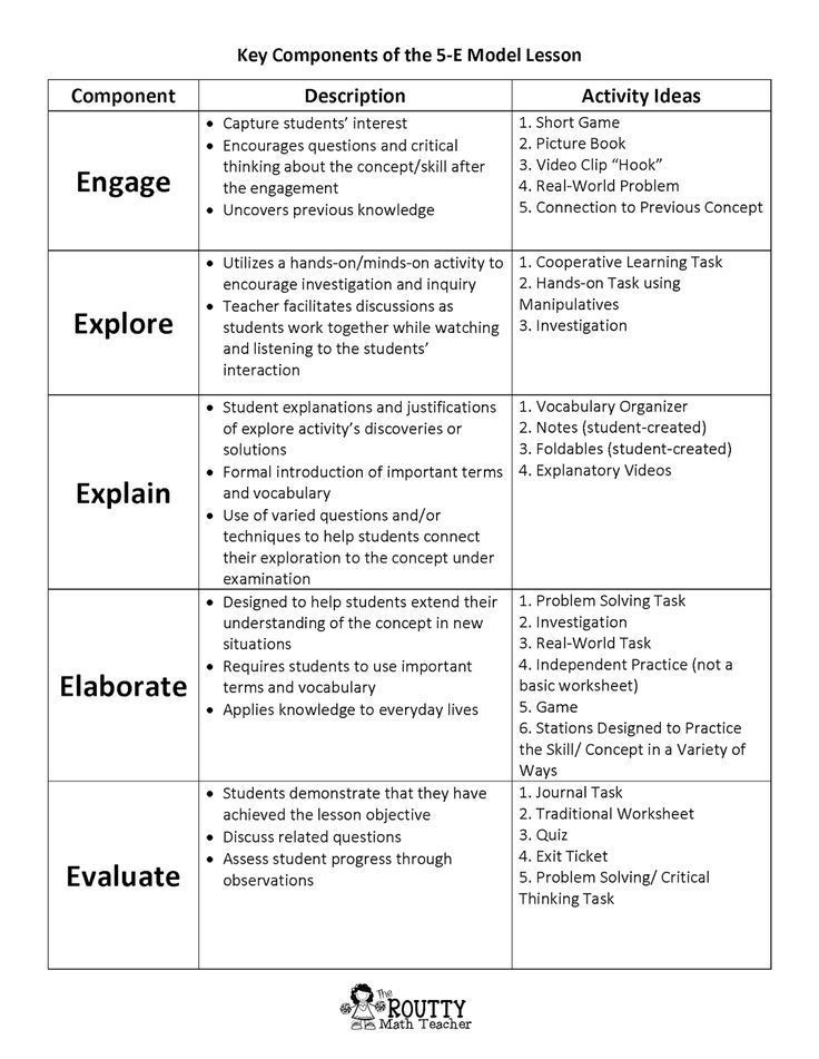 5e Model Lesson Plan Template Math with Ms Routt Math Lesson and assessment Journal