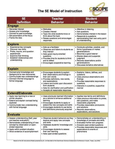5e Science Lesson Plan Template 5e Lesson Plan Model