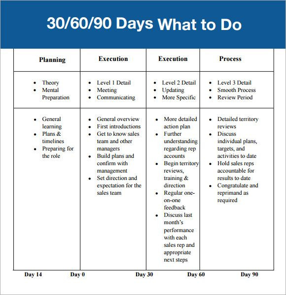 90 Day Business Plan Template Example Of 30 60 90 Day Plan Template 580—600