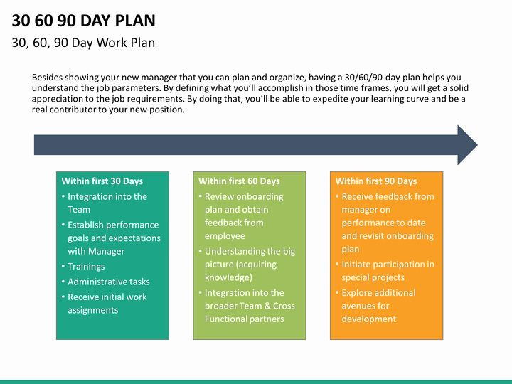 90 Day Onboarding Plan Template 30 60 90 Plan Template In 2020