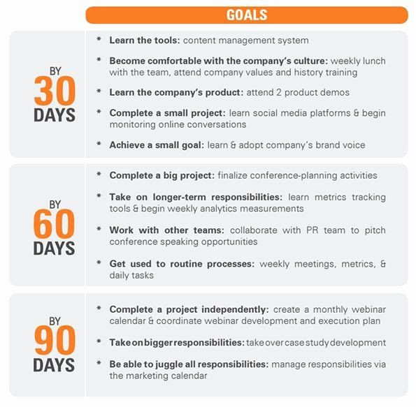90 Day Onboarding Plan Template 90 Day Boarding Plan Template Inspirational A 90 Day