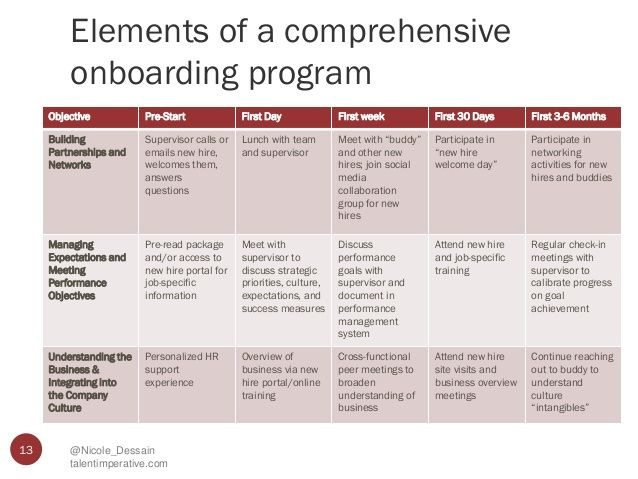 90 Day Onboarding Plan Template Think Globally Board Locally Tips for Designing A Global