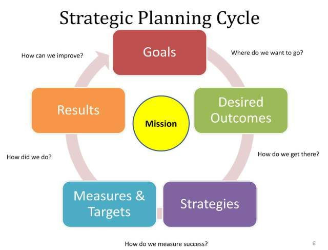 90 Day Strategic Plan Template Build A 30 60 90 Day Plan