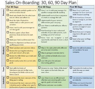 90 Day Strategic Plan Template Sales Boarding 30 60 90 Day Plan Brian Groth