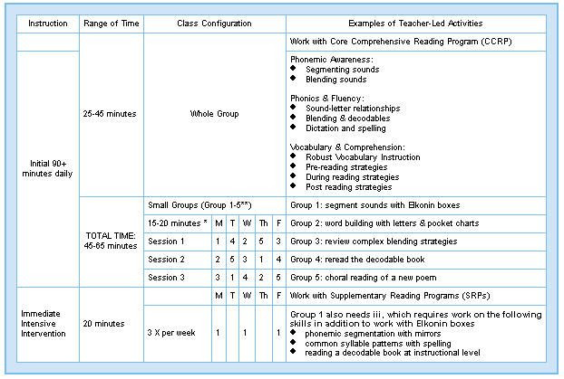 90 Minute Lesson Plan Template Pin On Reading Workshop