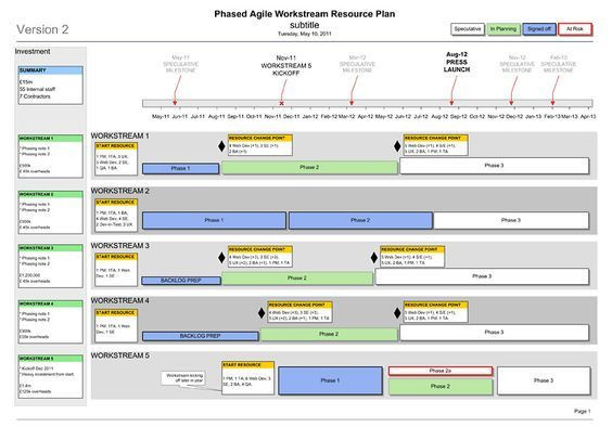Agile Project Management Plan Template Find More Agile Resources On Tipsographic Agile
