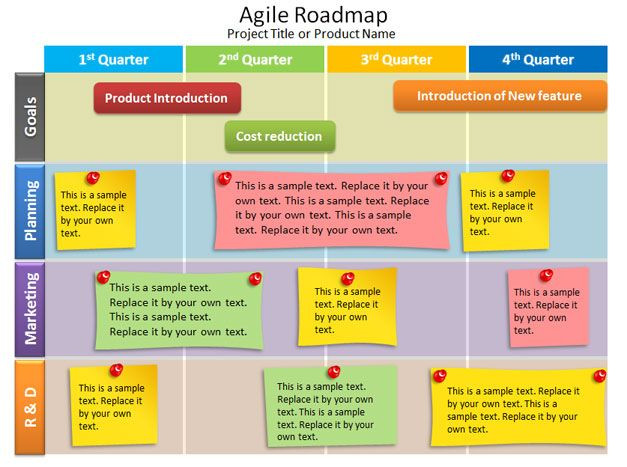 Agile Project Management Plan Template Free Agile Roadmap Powerpoint Template