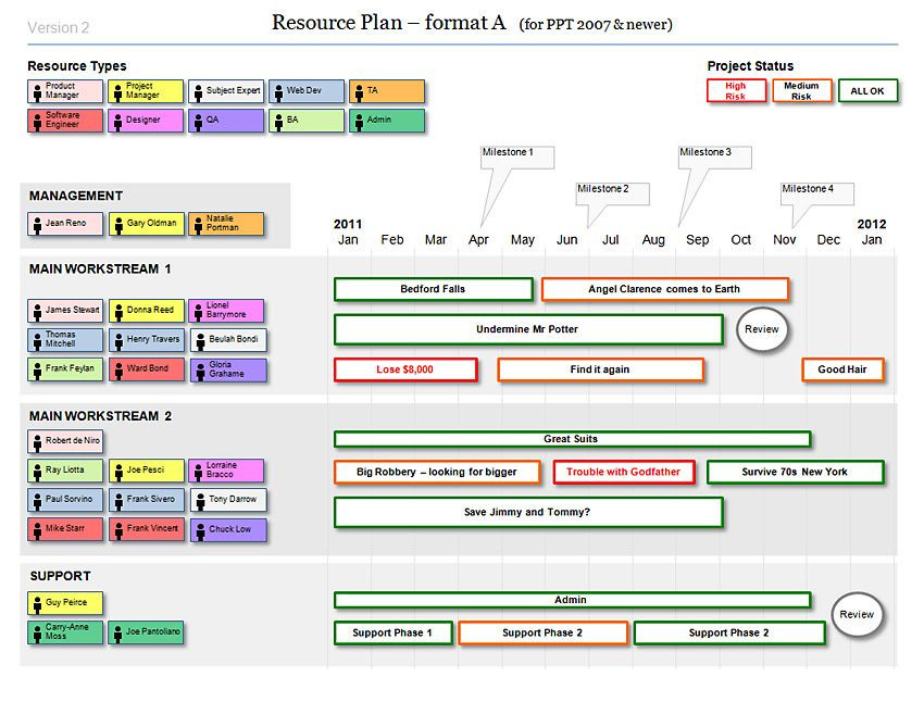 Agile Project Plan Template Pin On Agile Project Mgmt