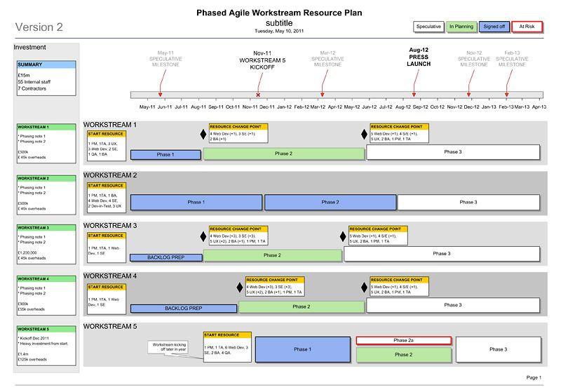 Agile Project Plan Template Powerpoint Agile Roadmap Template 4 Agile formats