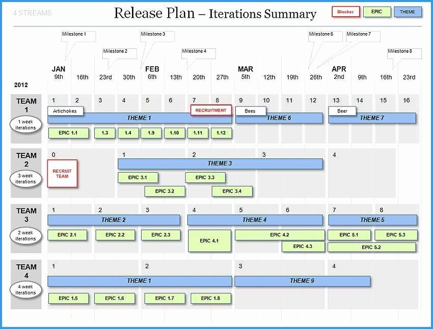 Agile Release Plan Template Agile Project Plan Template Awesome Amazing Gallery Agile