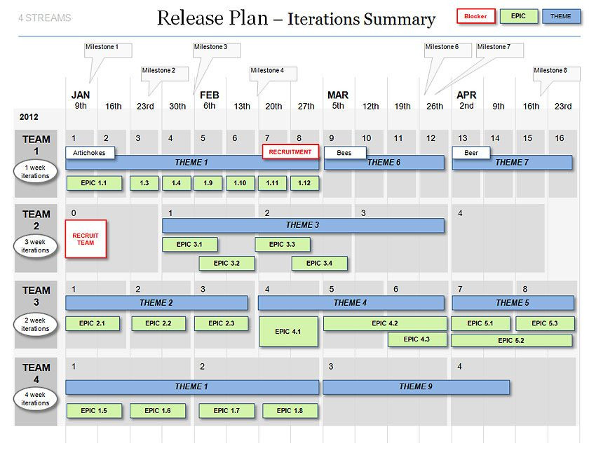 Agile Release Plan Template Powerpoint Agile Release Plan Template Scrum Iterations