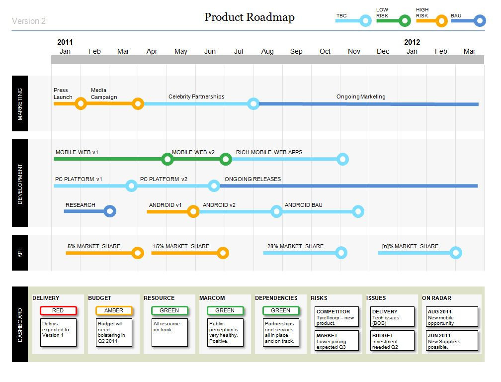 Agile Release Plan Template Powerpoint Product Roadmap with Stylish Design