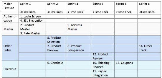 Agile Release Plan Template Release Plan Template Excel Lovely the Value Release