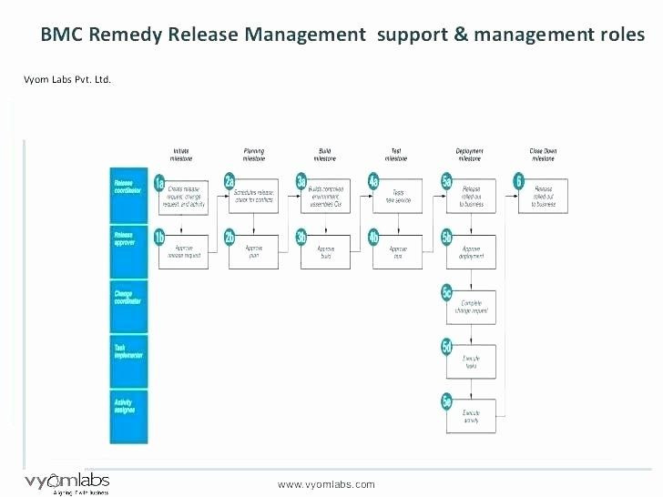 Agile Release Plan Template software Release Plan Template Awesome software Release