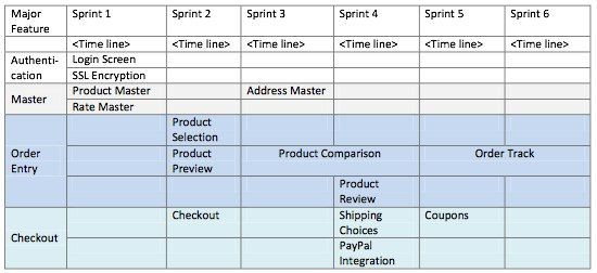 Agile Release Plan Template the Value Of Release Planning