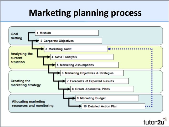 Apartment Marketing Plan Template Marketing Planning Overview Business