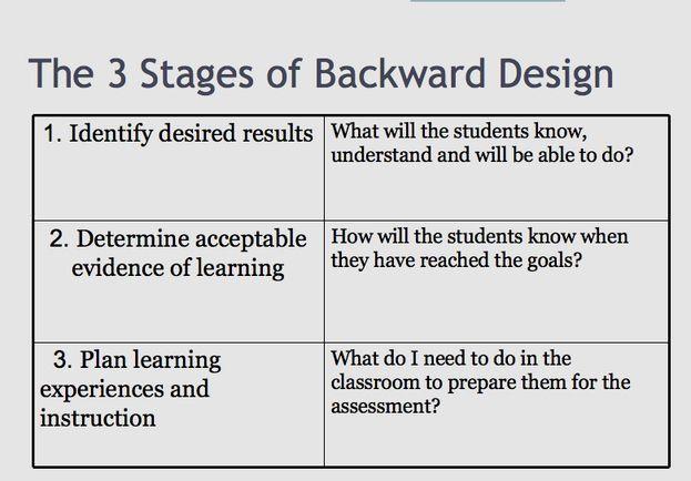 Backwards Lesson Planning Template Backwards Lesson Planning Template Awesome Backward Design