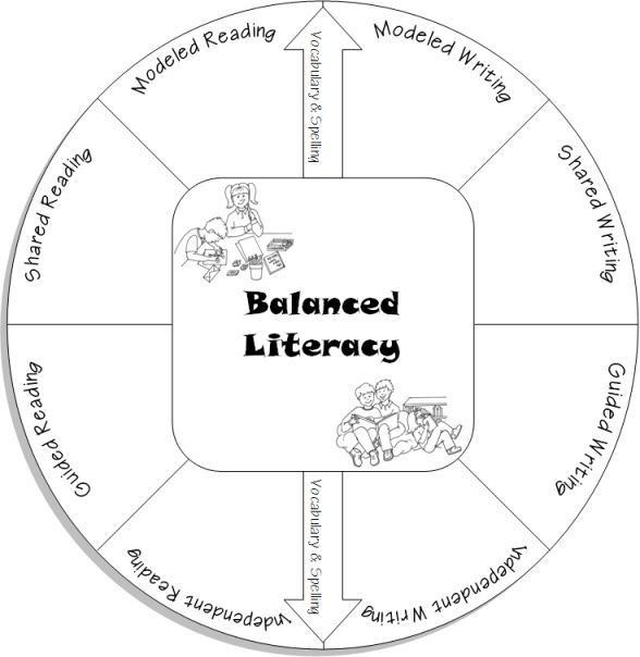 Balanced Literacy Lesson Plan Template Learn All About Balanced Literacy On This Great Site for