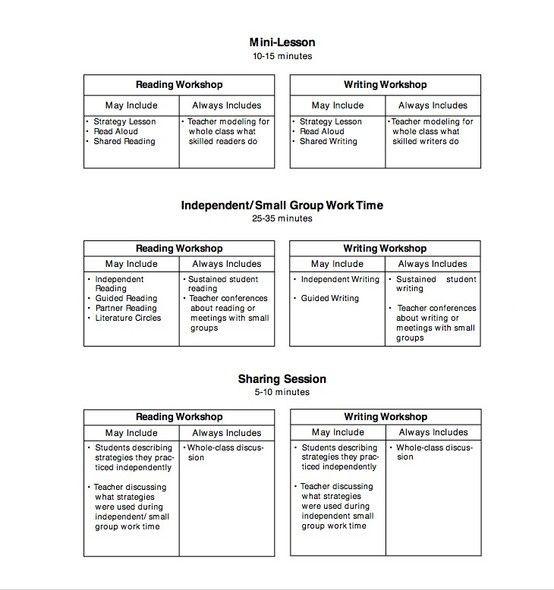 Balanced Literacy Lesson Plan Template Pin On Dessert Ideas