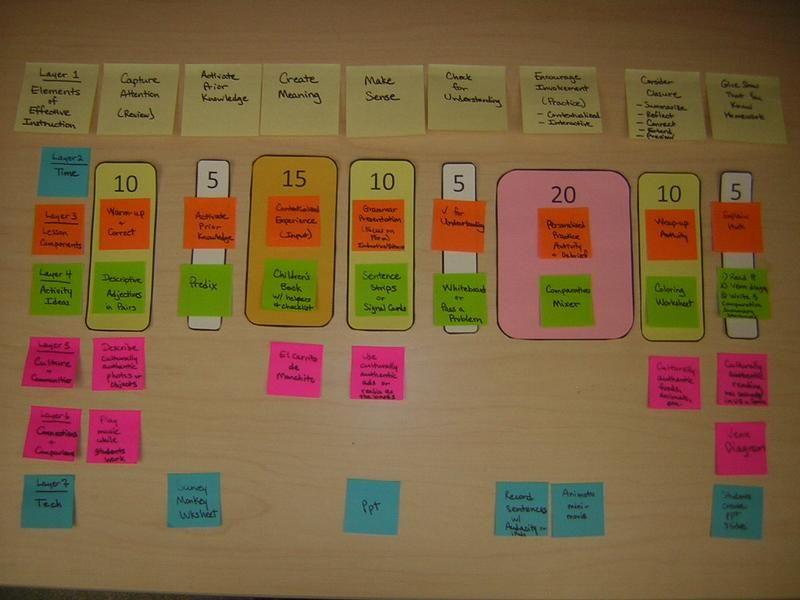 Block Scheduling Lesson Plan Template Block Schedule