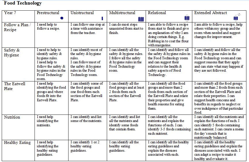 Bloom039s Taxonomy Lesson Plan Template Bloom S Taxonomy Lesson Plan Template Beautiful Fresh