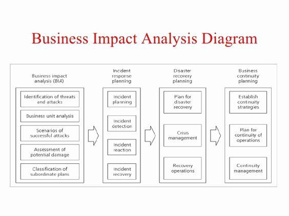 Business Analysis Plan Template Business Analysis Plan Template Unique Pinterest • the