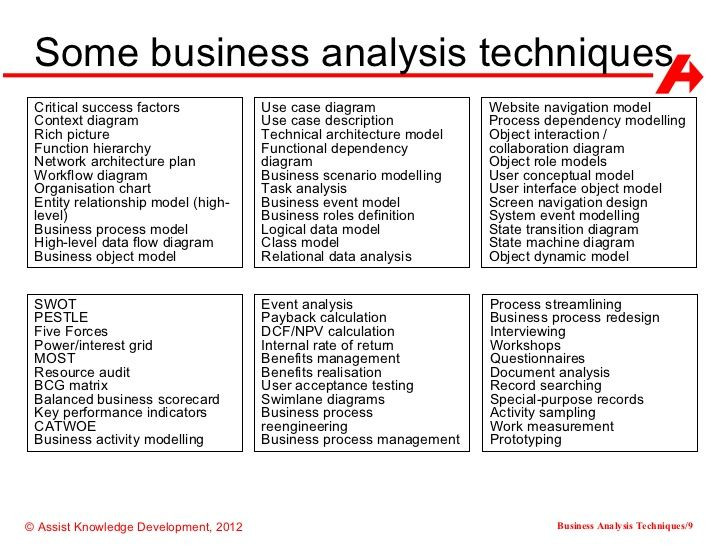 Business Analysis Plan Template some Business Analysis Techniques Critical Success Factors