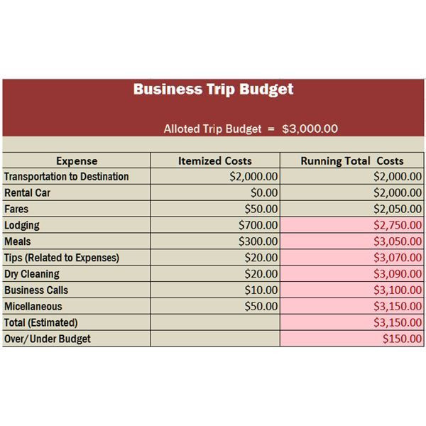 Business Plan Budget Template Travel Business Template In Excel Free Download