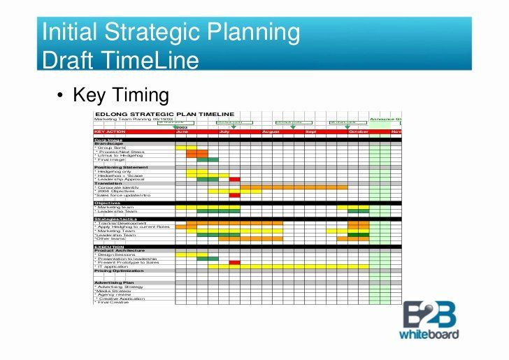 Business Plan Timeline Template Strategic Plan Timeline Template Awesome Strategic Brand