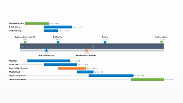 Business Plan Timeline Template Strategic Plan Timeline Template Lovely Project