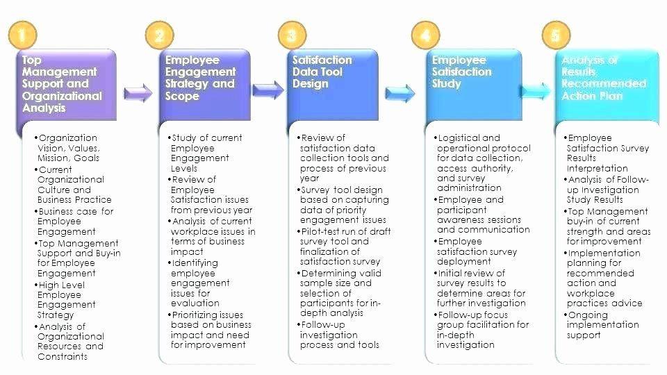 Business Process Improvement Plan Template Process Improvement Plan Template Unique Sample Process