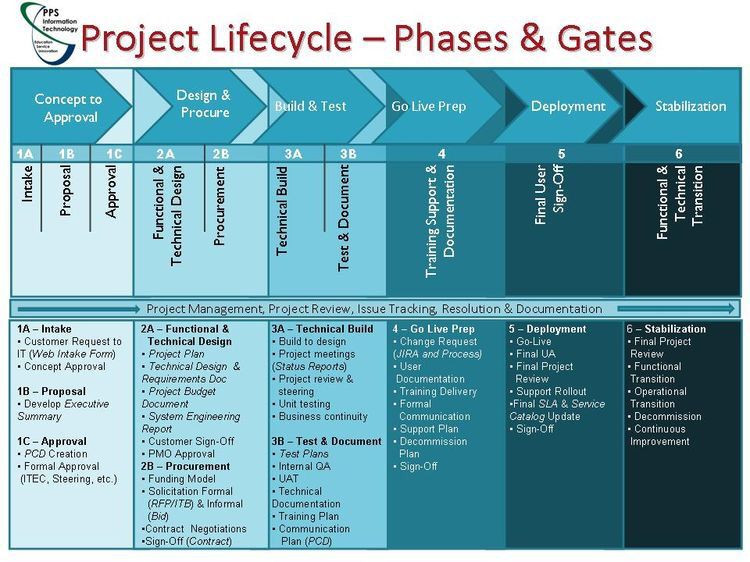 Business Process Improvement Plan Template Project Lifecycle Phases