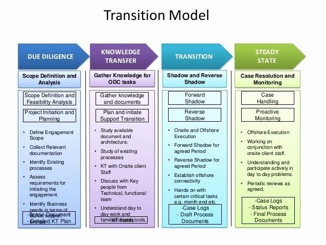 Business Transition Plan Template Business Transition Plan Template Fresh Zensar Technologies