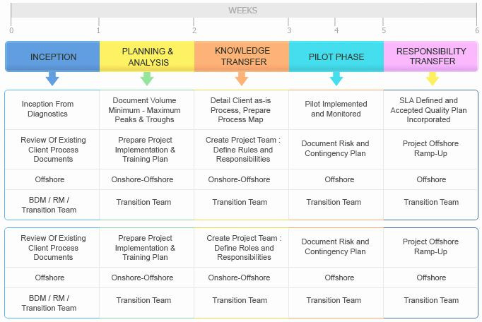 Business Transition Plan Template Knowledge Transition Plan Template Awesome Kt Plan Template