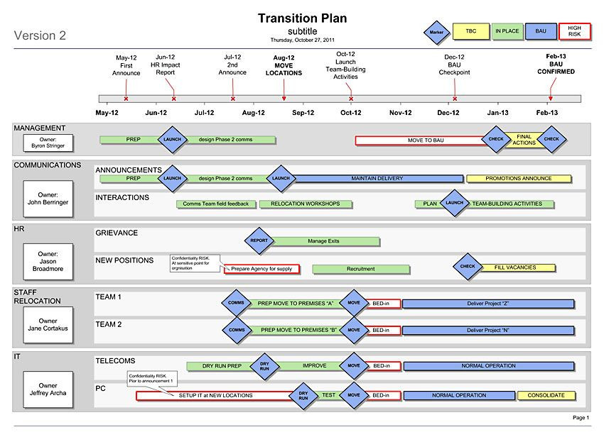 Business Transition Plan Template Transition Plan Template Visio the 1 Sider for Your Re
