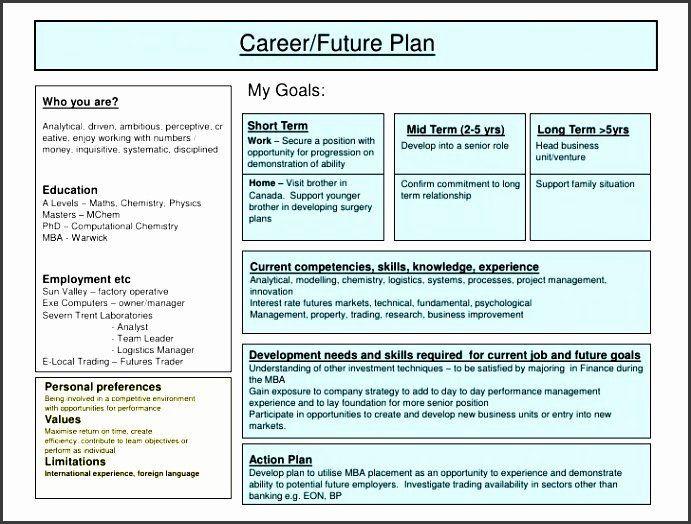 Career Action Plan Template Career Action Plan Template Luxury 5 Job Action Plan